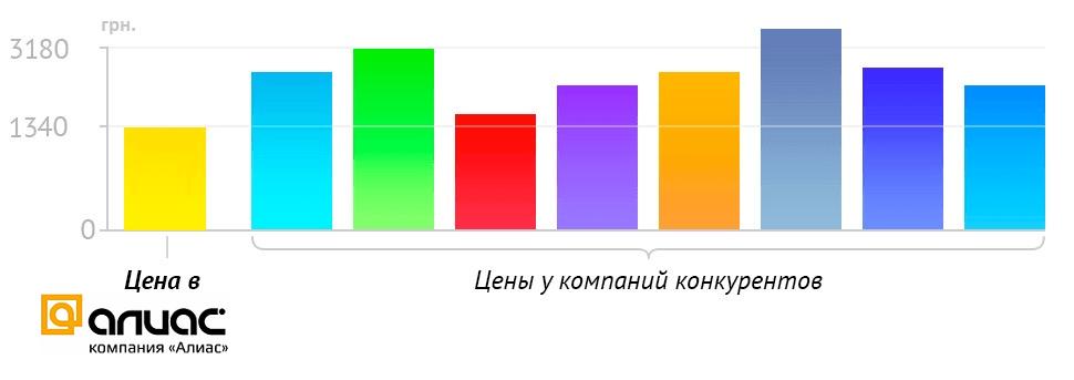 Цена в Алиас-Харьков