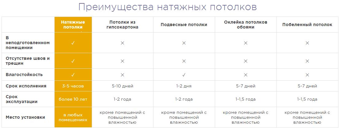 Сравнение потолочных компаний